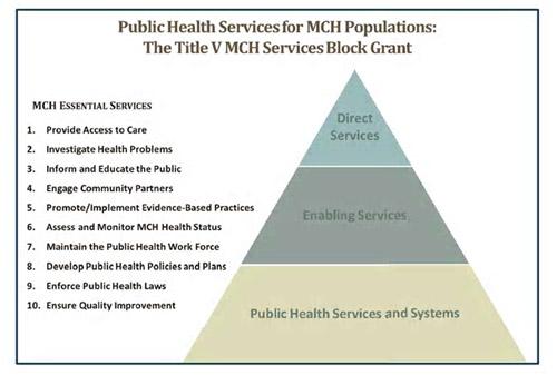MCH Pyramid